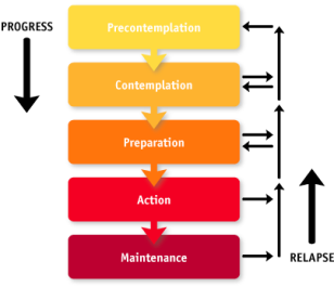 transtheoretical model of change Prochanska personal trainer